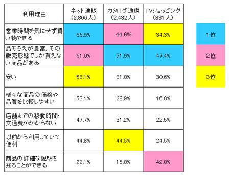 販売形態別利用理由比較表 (H25年度 消費者意識調査).png