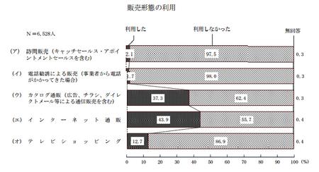 販売形態利用 (H25年度 消費者意識調査).png
