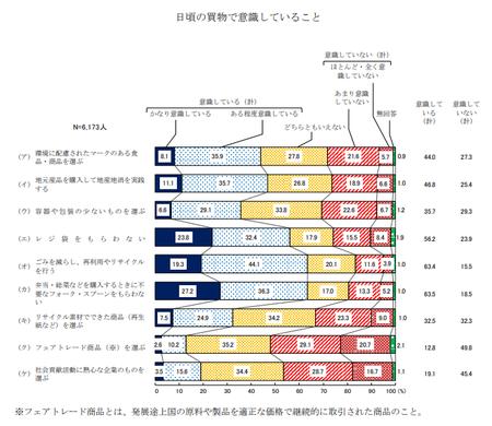 買い物意識 (R1年度 消費者意識調査).png