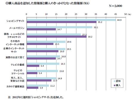 購入商品情報源2012.png