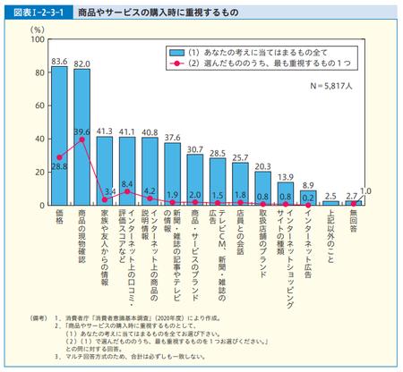 購入時重視点(R.3年度 消費者白書).png