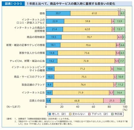 購入時重視点_変化(R.3年度 消費者白書).png