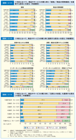 購入時重視点_変化_年齢別(R.3年度 消費者白書).png