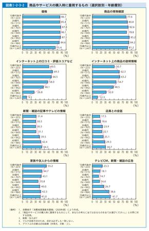 購入時重視点_年齢別(R.3年度 消費者白書).png