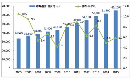 通販市場規模推移2005〜2015.png