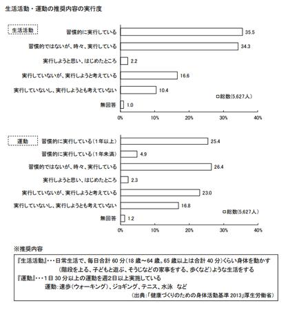 運動実行度(東京都 健康医療調査R.1).png