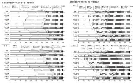 運動実行度_性・年齢(東京都 健康医療調査R.1).png