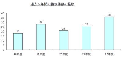 過去5年間の指示件数の推移.png
