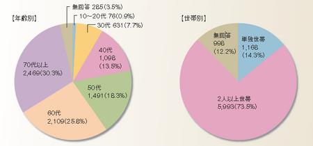 配送満足度調査_属性.png