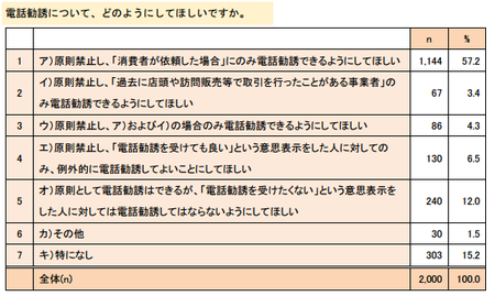 電話勧誘への希望.png