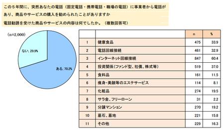 電話勧誘経験.png