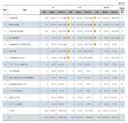 顧客対応以外内訳(2015JADMA).png