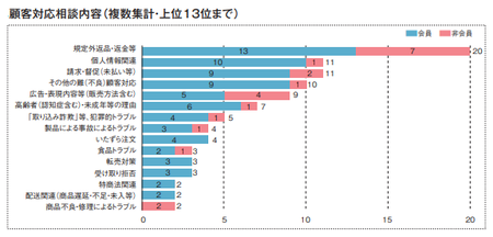 顧客対応内訳(2020JADMA).png