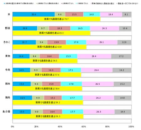 食の志向(国産品価格許容度 品目)_201901.png