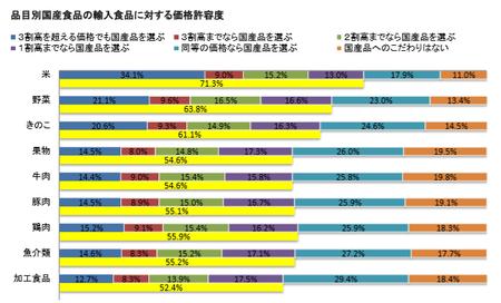 食の志向(国産品価格許容度 品目)_202001.png