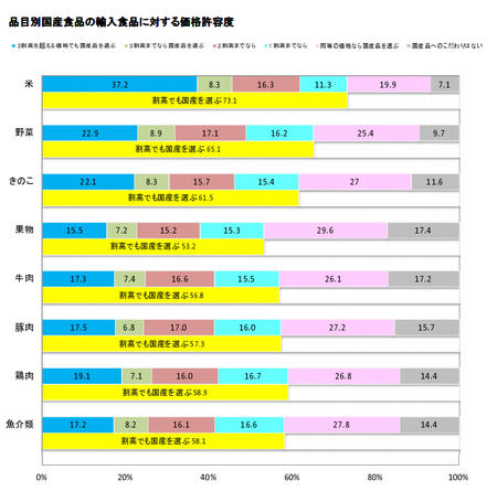 食の志向(国産品価格許容度 品目)_H.30上.png