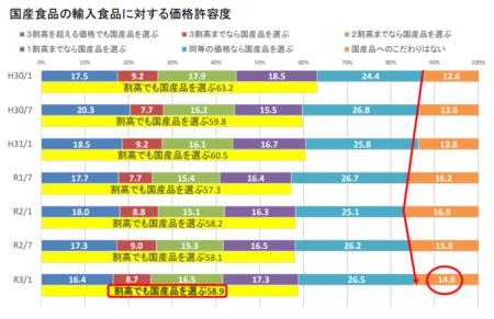 食の志向(国産品価格許容度)_202101.png