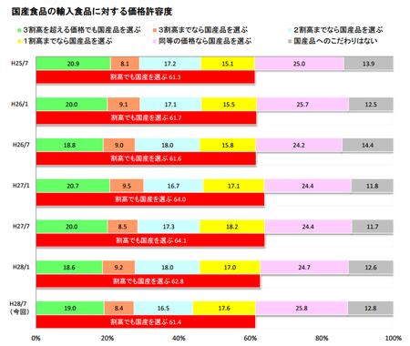 食の志向(国産品価格許容度)_H.28上.png