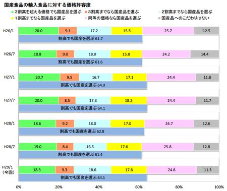 食の志向(国産品価格許容度)_H.28下.png