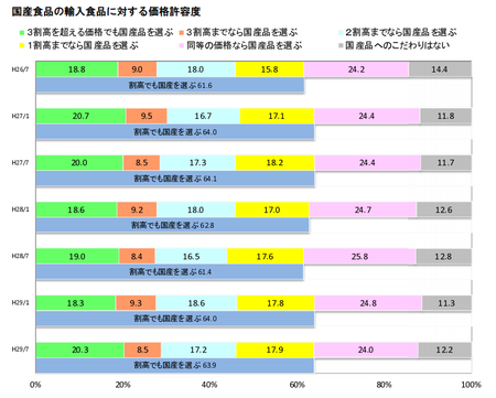 食の志向(国産品価格許容度)_H.29下.png