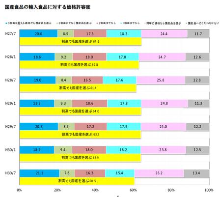 食の志向(国産品価格許容度)_H.30上.png