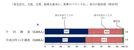食事のバランス表示認知度(R1年度 消費者意識調査).png