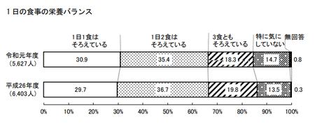 食事の栄養バランス(東京都 健康医療調査R.1).png