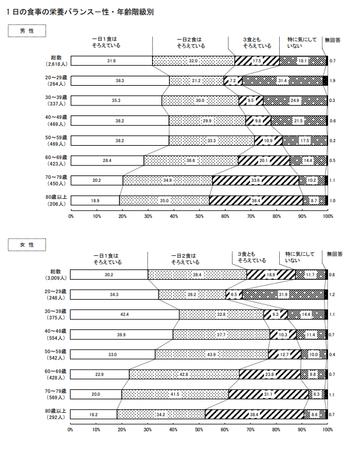 食事の栄養バランス_性・年齢(東京都 健康医療調査R.1).png