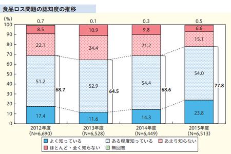 食品ロス_認知度(H27年度 消費者意識調査).png
