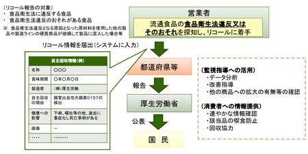 食品衛生法改正_リコール.png