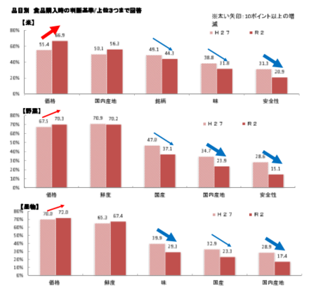 食品購入基準(米・野菜)_202001.png