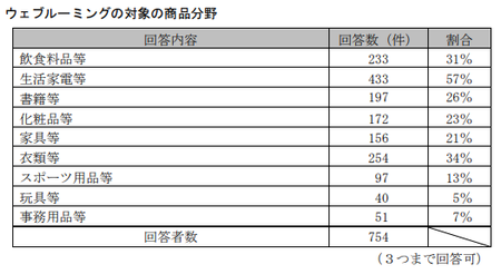 EC取引実態調査(公取)_ウェブルーミング商品_消費者.png