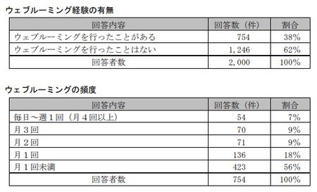 EC取引実態調査(公取)_ウェブルーミング頻度_消費者.png