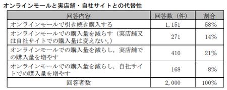 EC取引実態調査(公取)_オンラインモール代替性.png