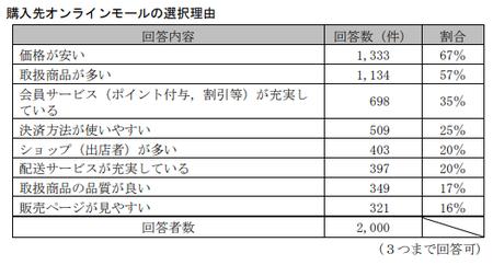 EC取引実態調査(公取)_オンラインモール選択.png