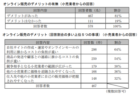 EC取引実態調査(公取)_オンライン販売デメリット.png