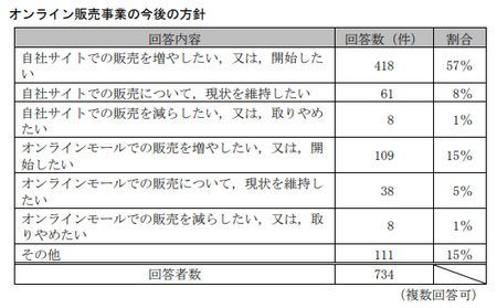 EC取引実態調査(公取)_オンライン販売今後.png
