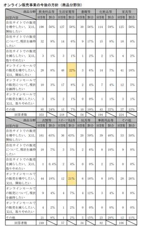 EC取引実態調査(公取)_オンライン販売今後_商品別.png