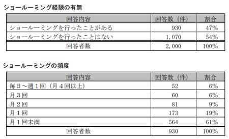 EC取引実態調査(公取)_ショールーミング頻度_消費者.png