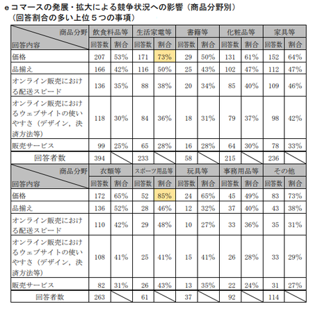 EC取引実態調査(公取)_競争状況_商品別.png