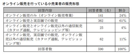 EC取引実態調査(公取)_販売形態.png