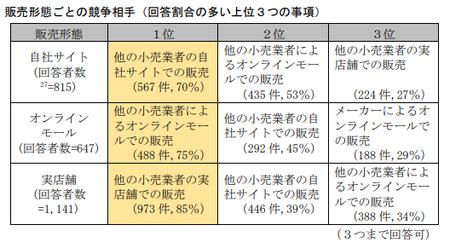 EC取引実態調査(公取)_販売形態競合.png