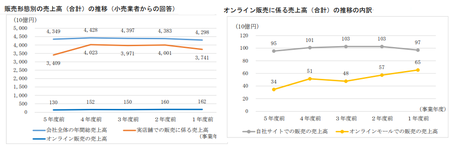 EC取引実態調査(公取)_販売形態_売上高.png