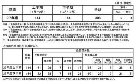 H27下食品表示法指導件数.png