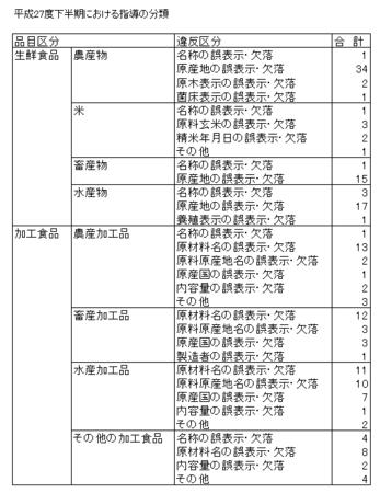 H27下食品表示法指導内訳.png