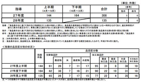 H28上食品表示法指導件数.png