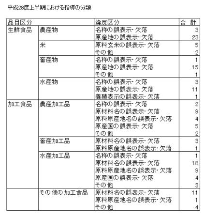 H28上食品表示法指導内訳.png