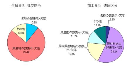 H28上_食品表示法指導分類.png
