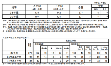 H29下食品表示法指導件数.png