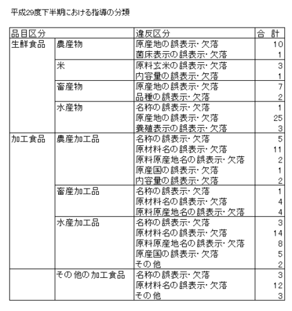 H29下食品表示法指導内訳.png